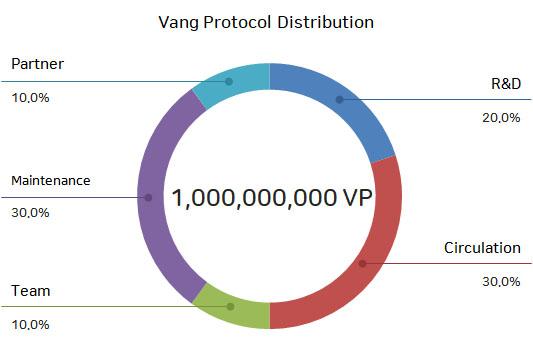Vang Protocol
